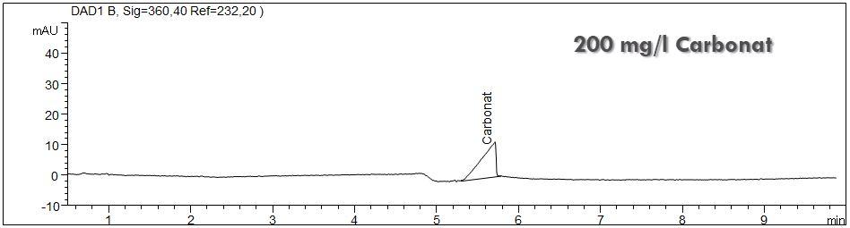 Carbonatstandard