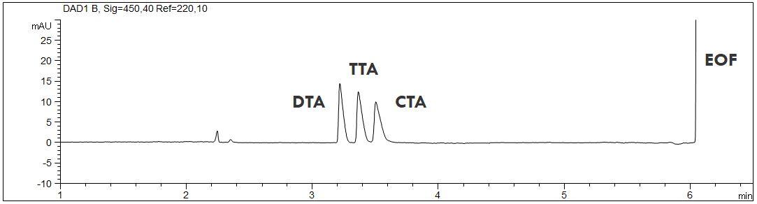 DTA-TTA-CTA