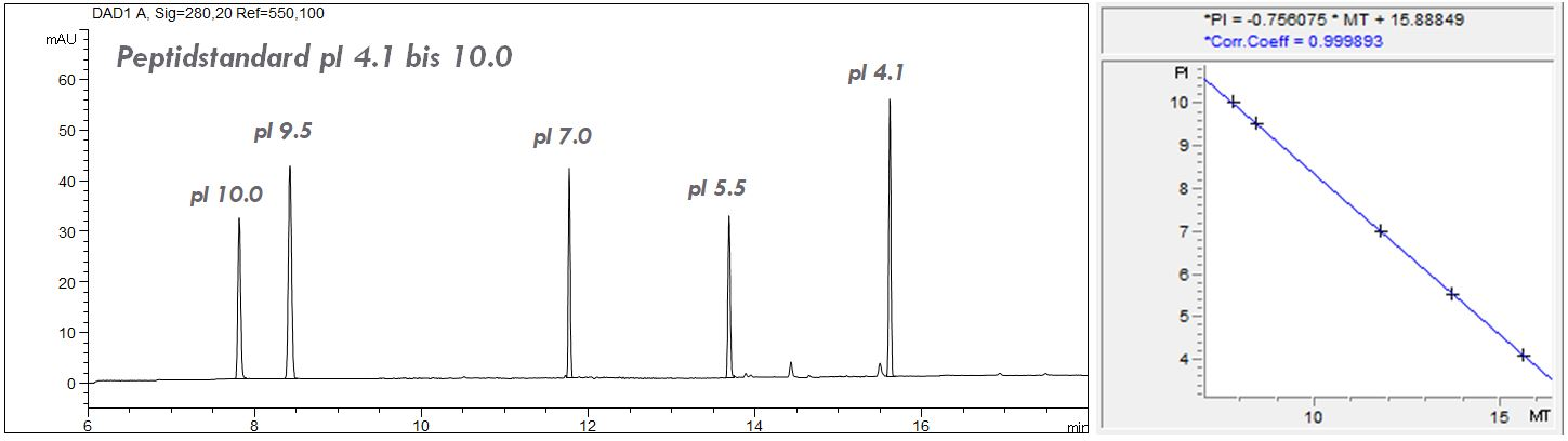 cIEF, isoelectric focussing, peptide markers, CE, ampholyte, calibration, filter Agilent G7100-68750