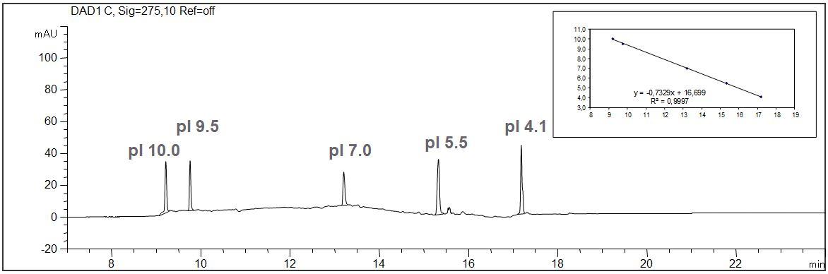 cIEF, peptide markers, CE, calibration