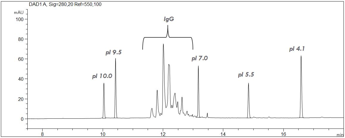 cIEF, IgG1, monoclonale antibody, isoelectric focussing, peptide markers, CE, ampholyte, calibration, filter Agilent G7100-68750