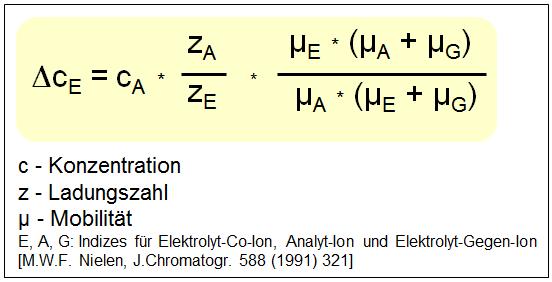 Änderung der Elektrolytkonzentration bei der indirekten Detektion