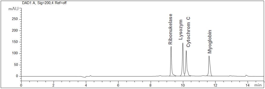 Proteine_Standard