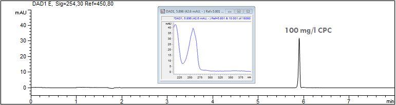 CPC-Standard mit Spektrum