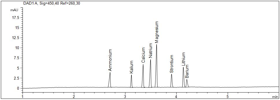 Standardlösung 1 mg/l mit optimierter Injektion