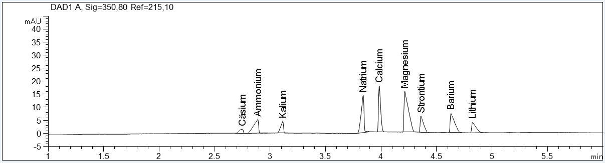 Standardlösung 10 mg/l mit Imidazol-Elektrolyt