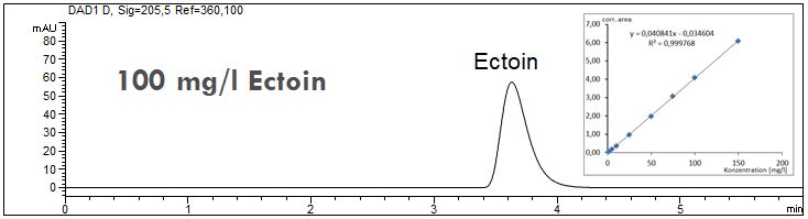 Ectoin-Lin