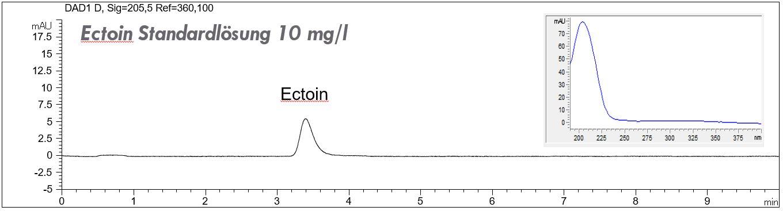 Ectoin-Standard