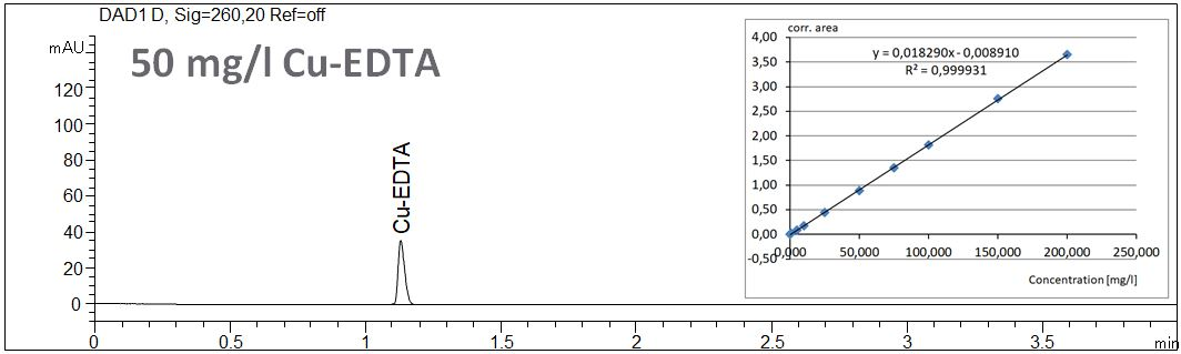 organic acids, EDTA, direct detection, CE, Kapillarelektrophorese