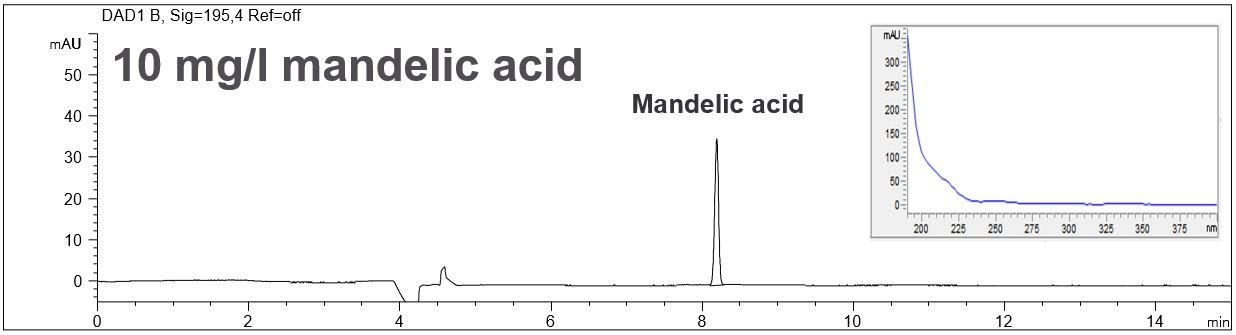 CE, organic acids, mandelic acid