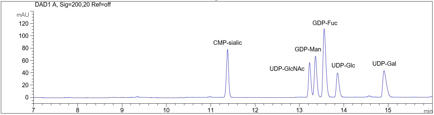 Nukleotid Zucker, CE, Nukleotide