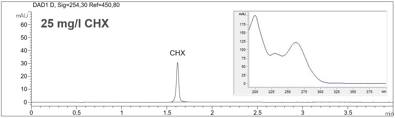 CHX standard solution