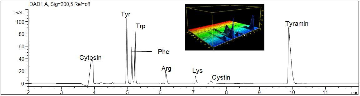 Amino acid with UV spectra
