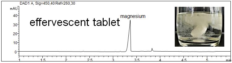 Magnesium as food supplement